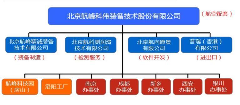 澳航北京办事处_北京航峰科伟装备技术有限公司